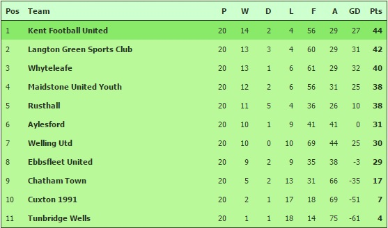 Kent Youth League